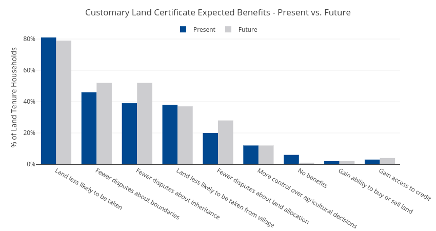 Customary Land Certificate Expected Benefits - Present vs. Future | grouped bar chart made by Usaidtgcc | plotly