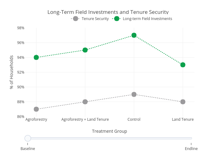Long-Term Field Investments and Tenure Security | line chart made by Usaidtgcc | plotly