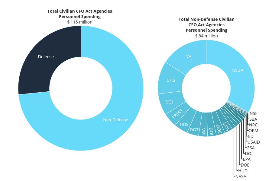 Personnel_Spending_Visualization