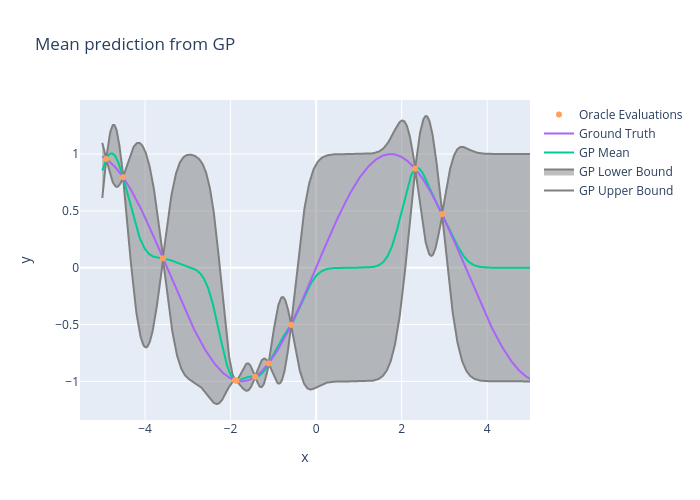 Mean prediction from GP | line chart made by Usc_eric_vader | plotly