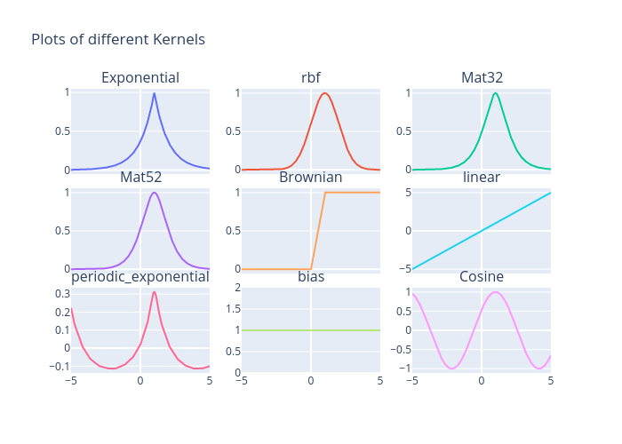 Plots of different Kernels | scatter chart made by Usc_eric_vader | plotly