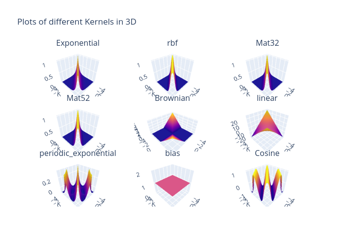 Plots of different Kernels in 3D   surface made by Usc_eric_vader   plotly