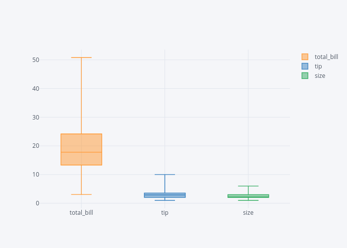Using Plotly Library for Interactive Data Visualization in Python