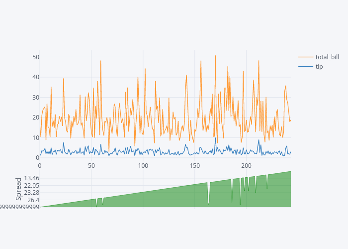 Using Plotly Library for Interactive Data Visualization in