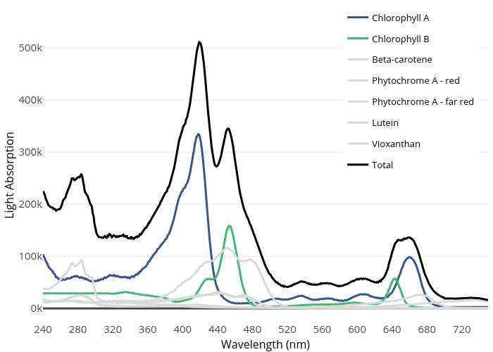 Light Absorption vs Wavelength (nm) | line chart made by Vanessa.b.nielsen | plotly