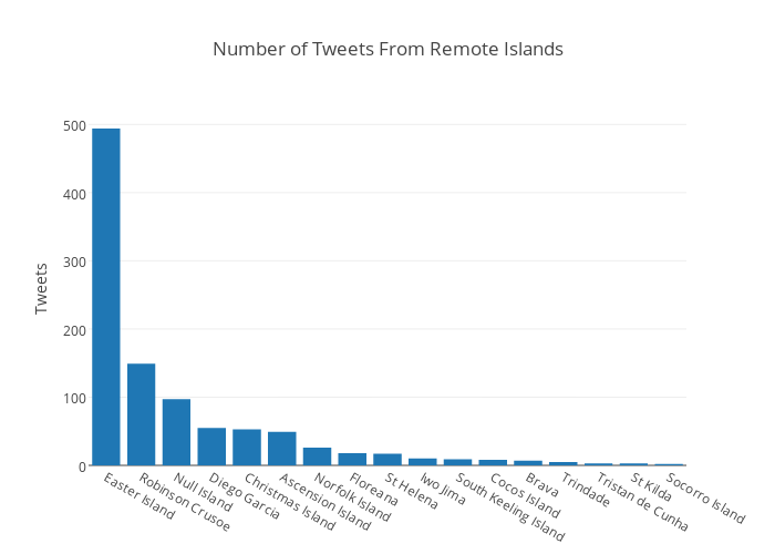Number of Tweets From Remote Islands | bar chart made by Vanhoesenj | plotly