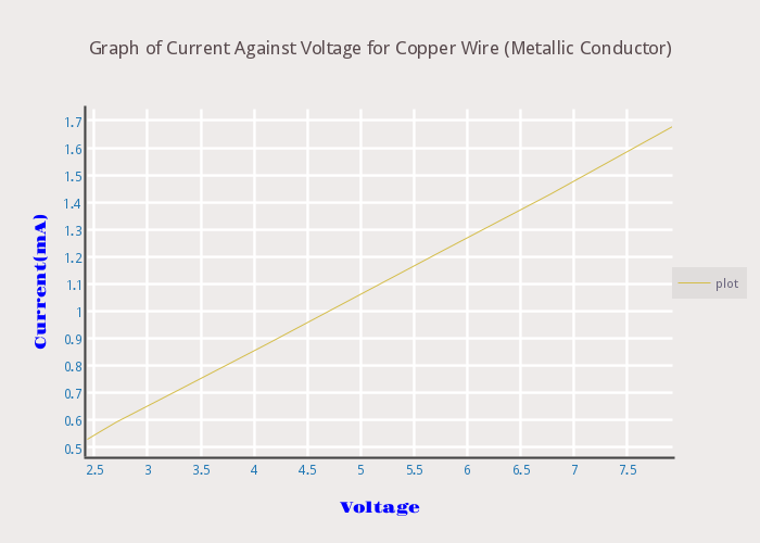 Graph of Current Against Voltage for Copper Wire (Metallic Conductor ...