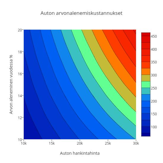 Auton arvonalenemiskustannukset   contour made by Vaurastu   plotly