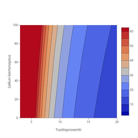 Salkun kiertonopeus vs Tuottoprosentti | contour made by Vaurastu | plotly