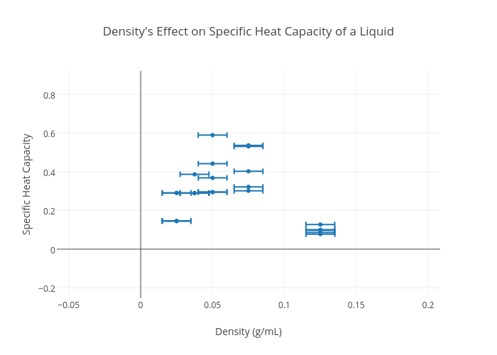 Density S Effect On Specific Heat Capacity Of A Liquid Ter Chart Made By Vayok Plotly