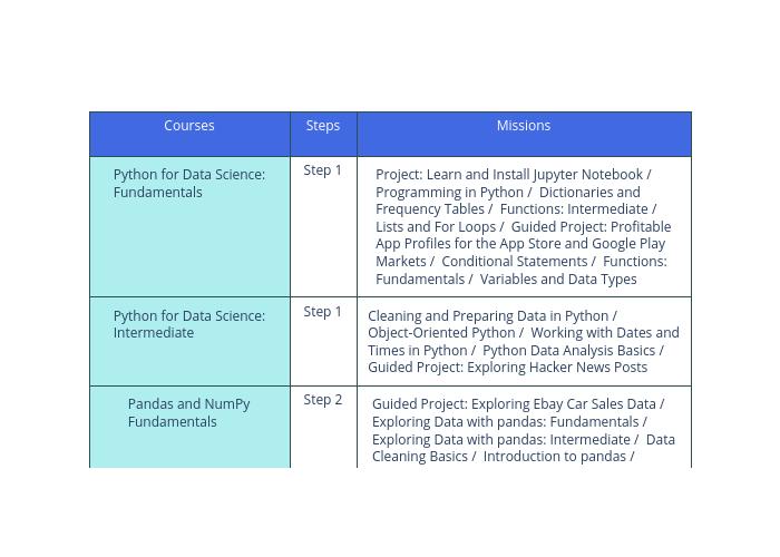 curriculum_table