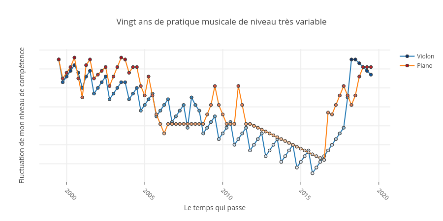 niveau_musical_1999-2019