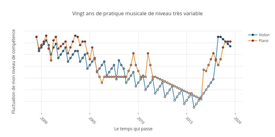 Vingt ans de pratique musicale de niveau très variable   line chart made by Veroderberg   plotly