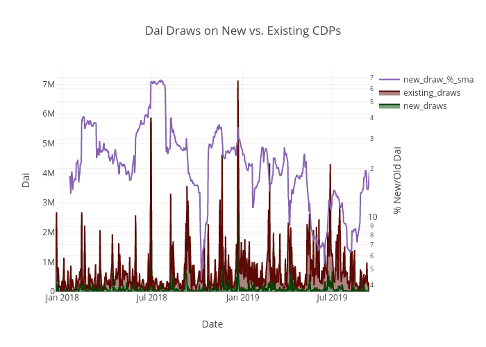 Dai Draws on New vs. Existing CDPs | filled line chart made by Vic3df | plotly
