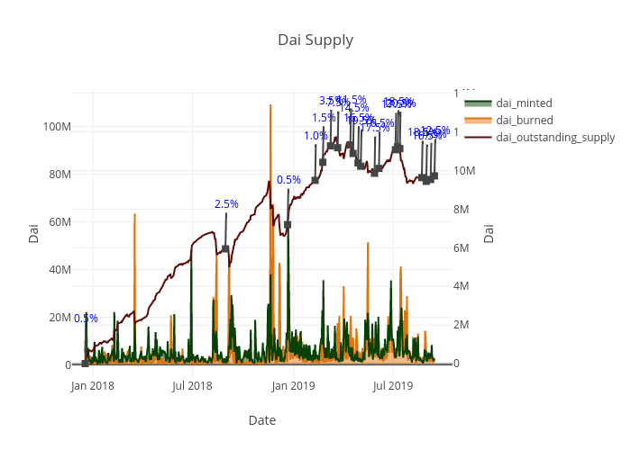 Dai Supply | line chart made by Vic3df | plotly