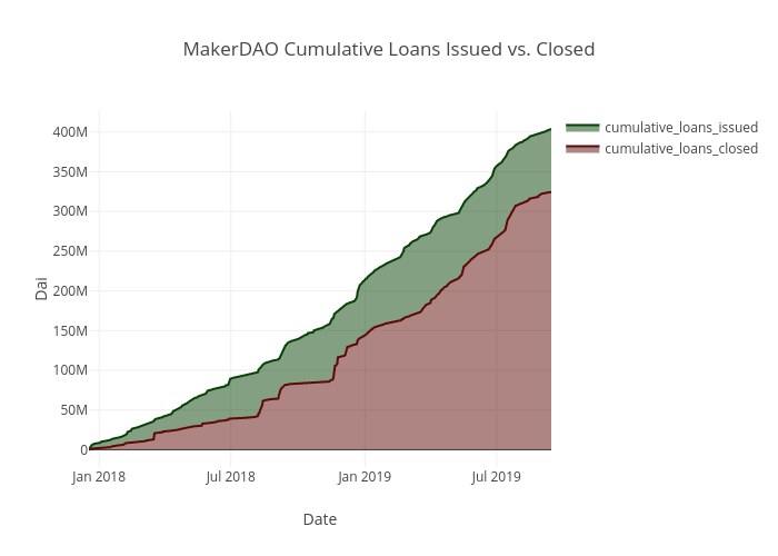 MakerDAO Cumulative Loans Issued vs. Closed | filled line chart made by Vic3df | plotly
