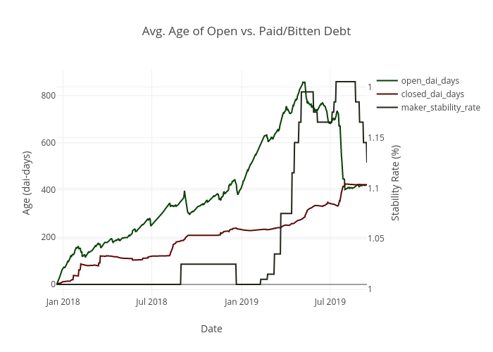 Avg. Age of Open vs. Paid/Bitten Debt | line chart made by Vic3df | plotly