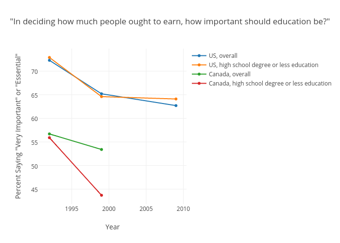 """In deciding how much people ought to earn, how important should the number of years spent in education and training be?"""
