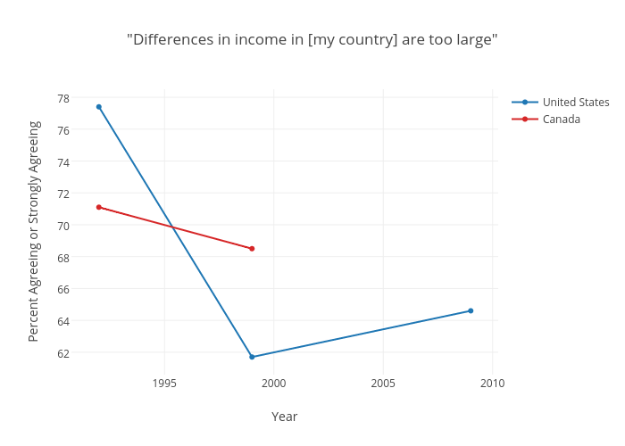 """Differences in income in [my country] are too large"""