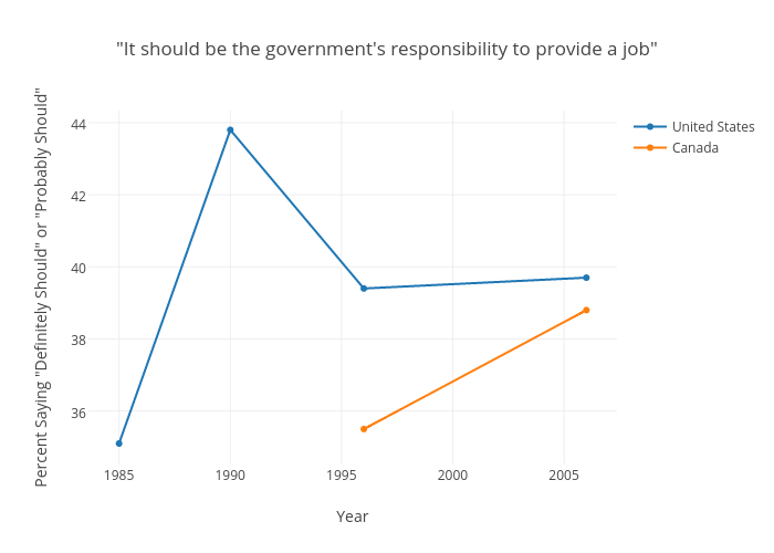 """It should be the government's responsibility to provide a job for everyone who wants one"""