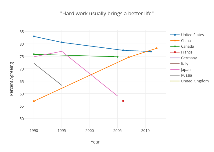 World Values Survey: Hard Work Usually Brings a Better Life Chart