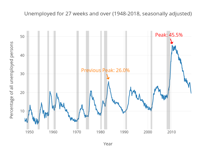 Percent of Unemployed Out of Work for 27+ Weeks vs Year