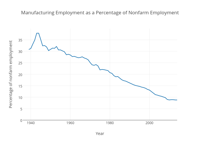 Manufacturing Employment as a Percentage of Nonfarm Employment