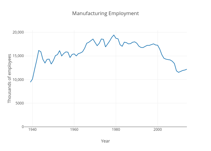 Manufacturing employment vs Year