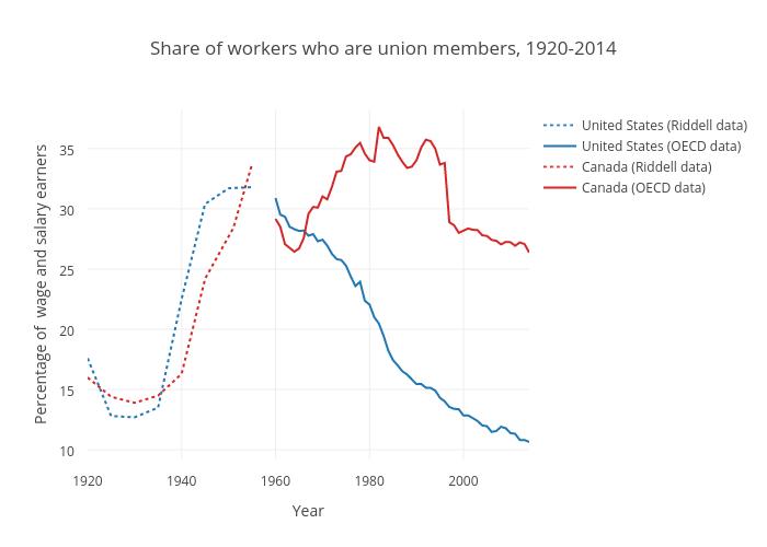 United States (Riddell data), United States (OECD data), Canada (Riddell data), Canada (OECD data)