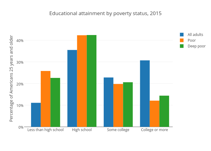 Educational attainment by poverty status (United States)