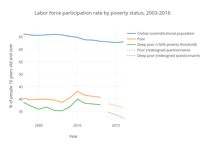 Labor force participation rate by poverty status (United States)