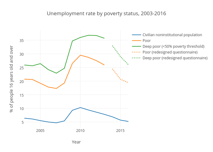 Unemployment rate by poverty status (United States)