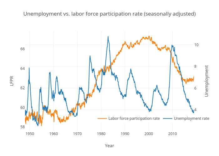 Unemployment and labor force participation rate (United States)
