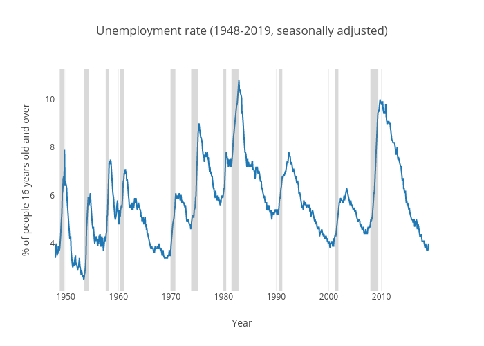 Unemployment rate (United States)