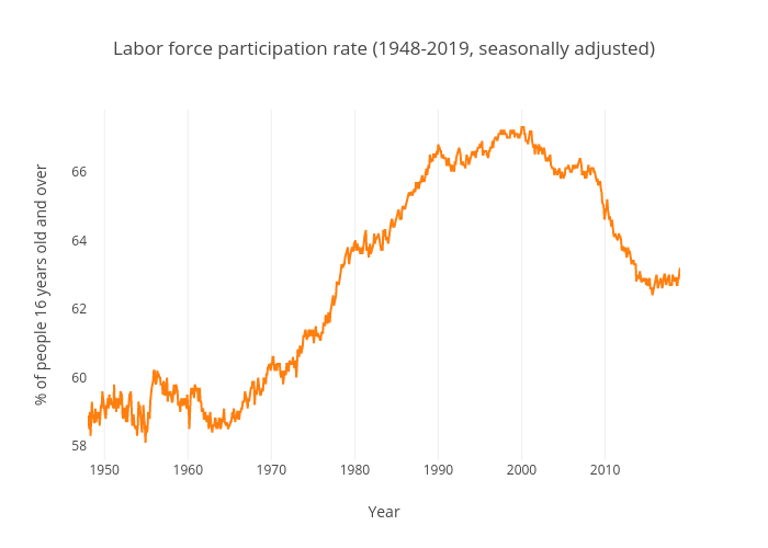 Labor force participation rate (United States)