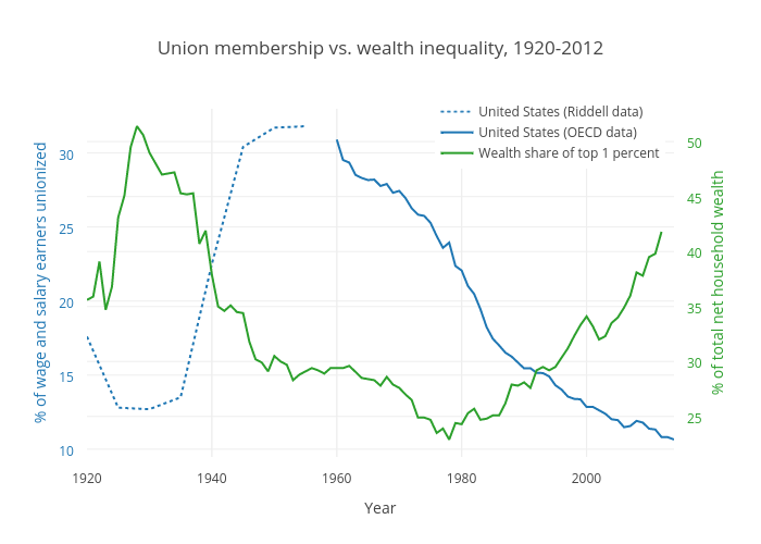 Union Membership and Wealth Inequality (United States)