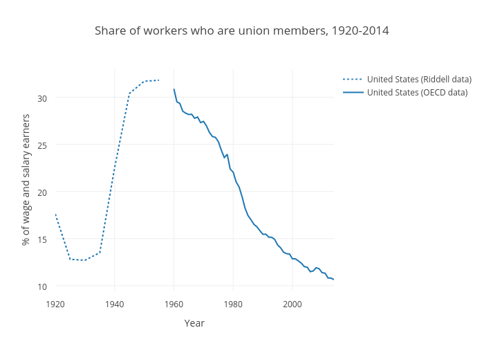 Union Membership (United States)