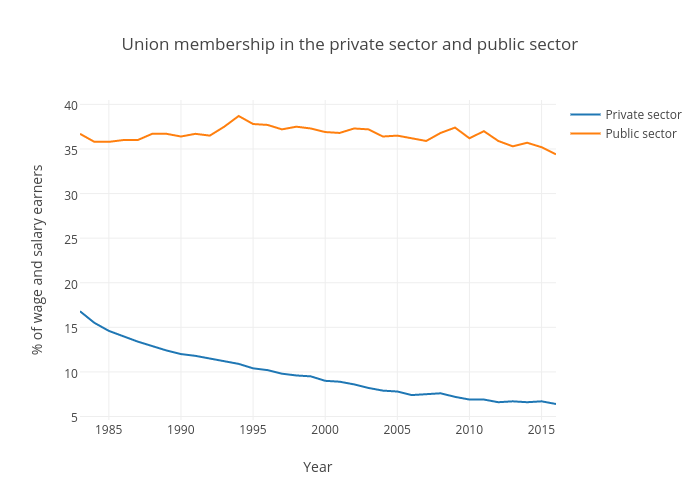 Union membership in the private sector and public sector (United States)