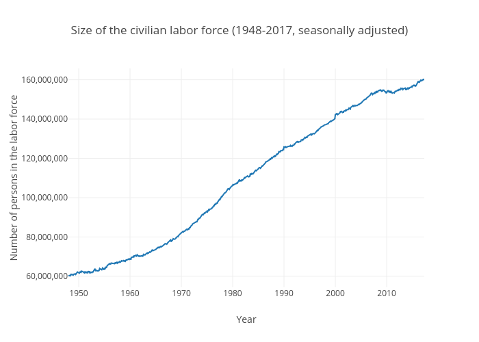 Size of the civilian labor force (United States)