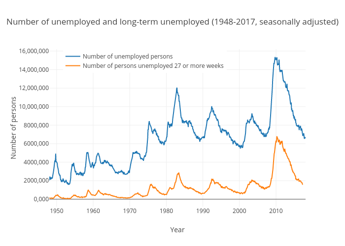 Number of long-term unemployed (United States)