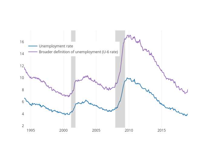 U-6 unemployment rate (United States)