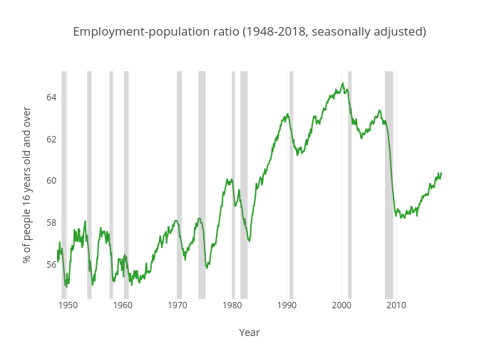 Employment-population ratio (United States)