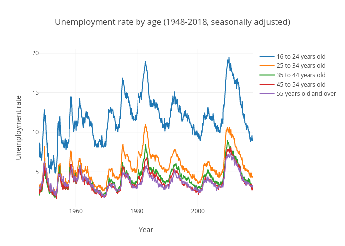 Unemployment rate by age (United States)
