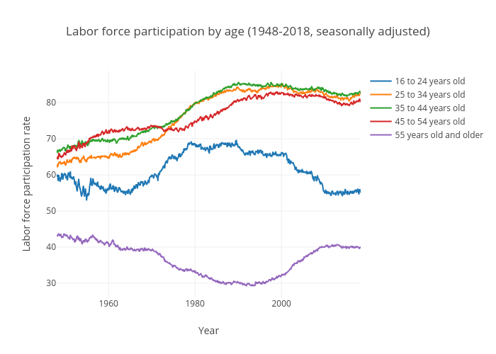Labor force participation rate by age (United States)