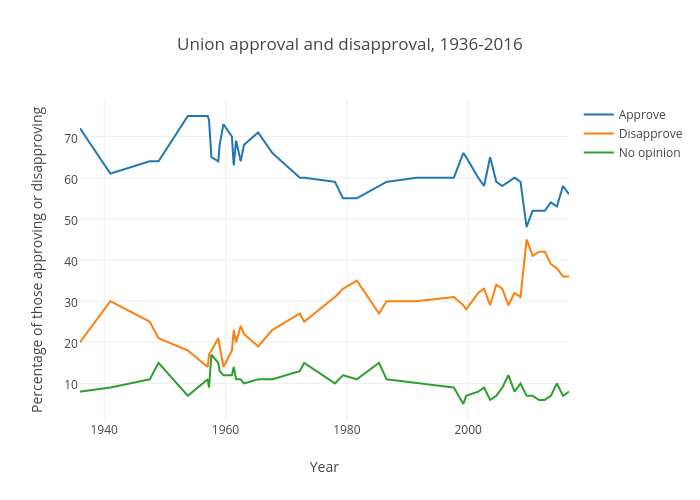 Percentage of Those Approving/Disapproving vs Year