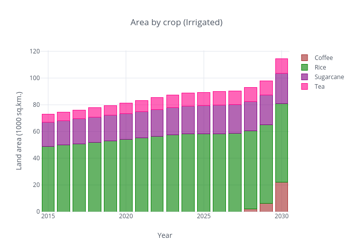 Area by crop (Irrigated) | stacked bar chart made by Vinagis | plotly