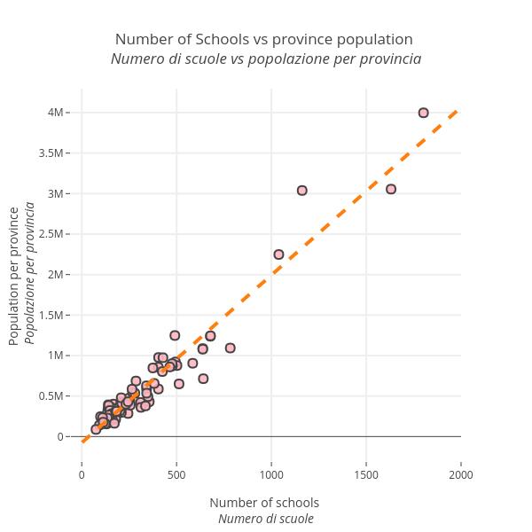 Number of Schools vs province population  Numero di scuole vs popolazione per provincia   | scatter chart made by Vincenzo.pota | plotly