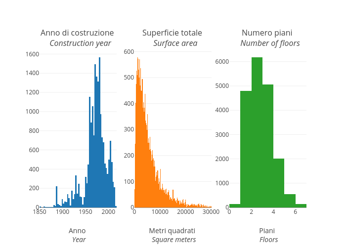 Anno | histogram made by Vincenzo.pota | plotly