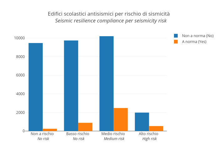 Edifici scolastici antisismici per rischio di sismicità    Seismic resilience compliance per seismicity risk  | grouped bar chart made by Vincenzo.pota | plotly
