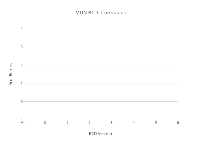 MDN BCD: true values | stacked bar chart made by Vinyldarkscratch | plotly